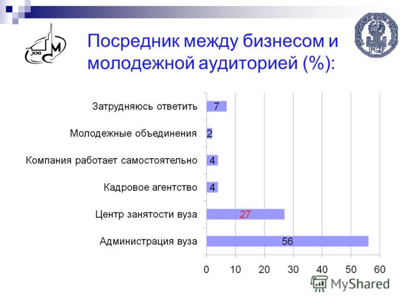 Посредник между бизнесом и молодежной аудиторией (%):
