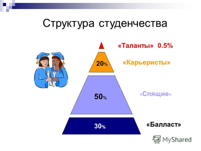 «Балласт» « Спящие » «Карьеристы» «Таланты» 0.5% 50 % 20 % 30 % Структура студенчества