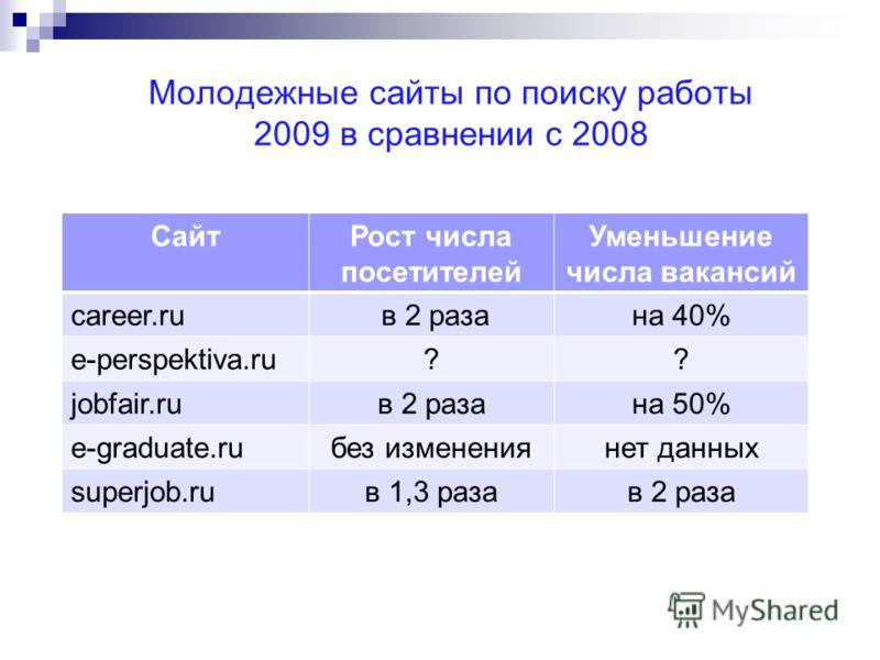 Молодежные сайты по поиску работы 2009 в сравнении с 2008 СайтРост числа посетителей Уменьшение числа вакансий career.ru в 2 разана 40% e-perspektiva.ru?? jobfair.ruв 2 разана 50% e-graduate.ruбез изменениянет данных superjob.ruв 1,3 разав 2 раза