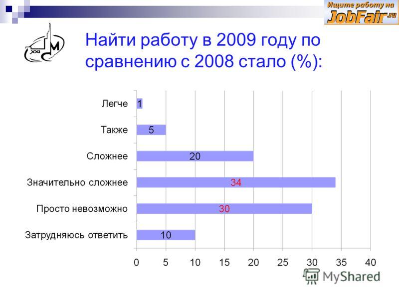 Найти работу в 2009 году по сравнению с 2008 стало (%):