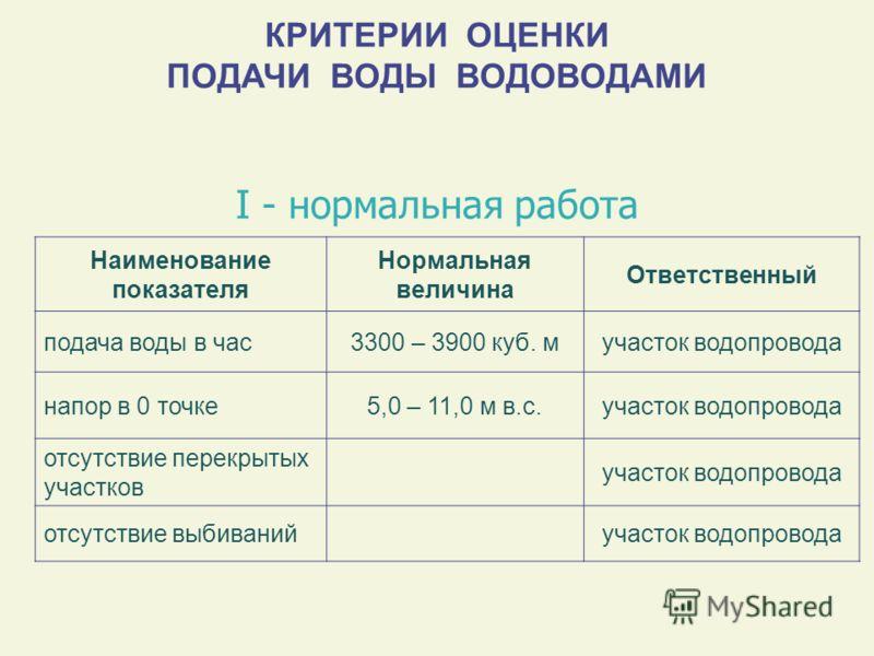 КРИТЕРИИ ОЦЕНКИ ПОДАЧИ ВОДЫ ВОДОВОДАМИ Наименование показателя Нормальная величина Ответственный подача воды в час3300 – 3900 куб. мучасток водопровода напор в 0 точке5,0 – 11,0 м в.с.участок водопровода отсутствие перекрытых участков участок водопро
