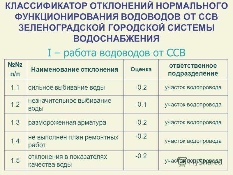 КЛАССИФИКАТОР ОТКЛОНЕНИЙ НОРМАЛЬНОГО ФУНКЦИОНИРОВАНИЯ ВОДОВОДОВ ОТ ССВ ЗЕЛЕНОГРАДСКОЙ ГОРОДСКОЙ СИСТЕМЫ ВОДОСНАБЖЕНИЯ п/п Наименование отклонения Оценка ответственное подразделение 1.1сильное выбивание воды-0.2 участок водопровода 1.2 незначительное