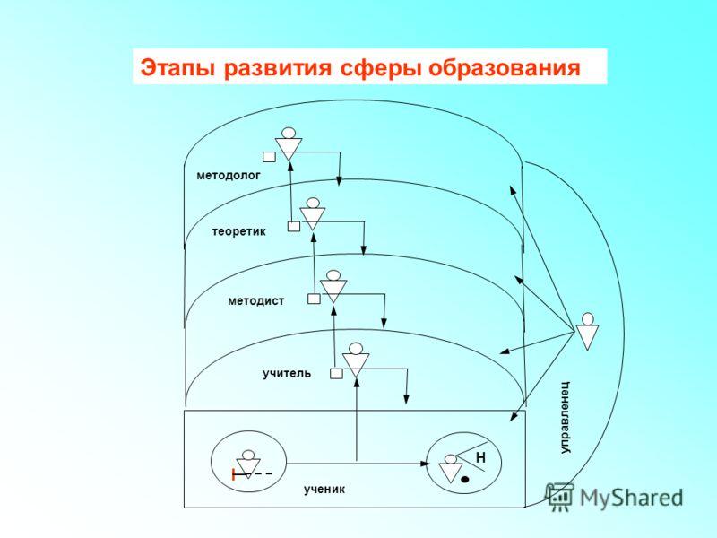 управленец Н ученик учитель методист теоретик методолог управленец Этапы развития сферы образования