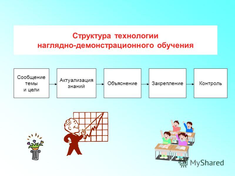 Структура технологии наглядно-демонстрационного обучения Сообщение темы и цели Актуализация знаний ОбъяснениеЗакреплениеКонтроль