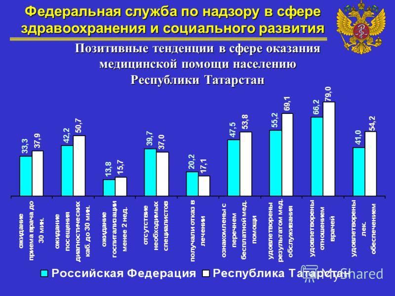 Позитивные тенденции в сфере оказания медицинской помощи населению Республики Татарстан