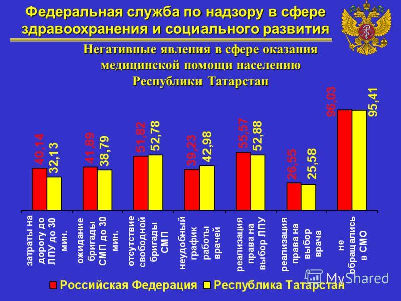 Федеральная служба по надзору в сфере здравоохранения и социального развития Негативные явления в сфере оказания медицинской помощи населению Республики Татарстан