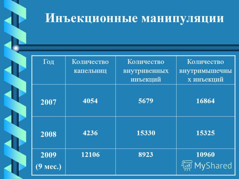 Инъекционные манипуляции ГодКоличество капельниц Количество внутривенных инъекций Количество внутримышечны х инъекций 2007 4054567916864 2008 42361533015325 2009 (9 мес.) 12106892310960