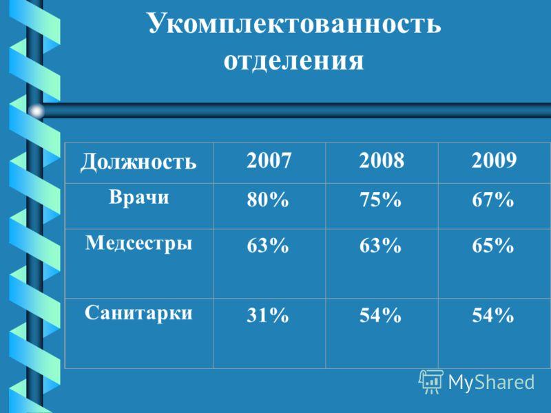 Укомплектованность отделения Должност ь 200720082009 Врачи 80%75%67% Медсестры 63% 65% Санитарки 31%54%