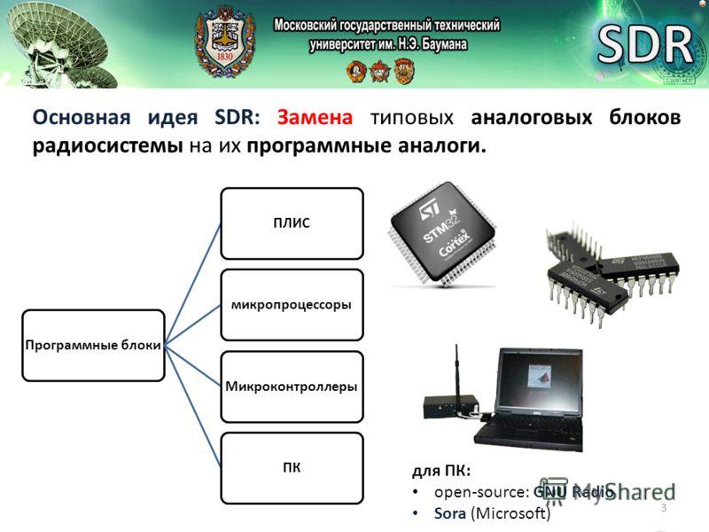 3 Основная идея SDR: Замена типовых аналоговых блоков радиосистемы на их программные аналоги. Программные блокиПЛИСмикропроцессорыМикроконтроллерыПК для ПК: open-source: GNU Radio Sora (Microsoft)