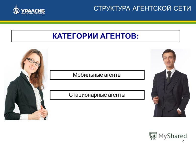 2 КАТЕГОРИИ АГЕНТОВ: Стационарные агенты Мобильные агенты СТРУКТУРА АГЕНТСКОЙ СЕТИ