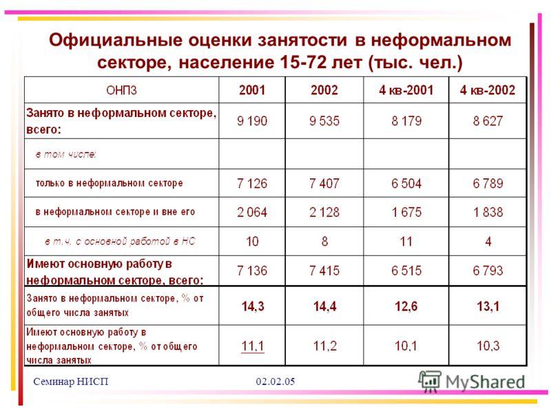 Семинар НИСП02.02.05 Официальные оценки занятости в неформальном секторе, население 15-72 лет (тыс. чел.)
