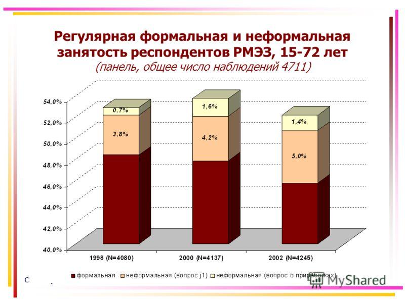 Семинар НИСП02.02.05 Регулярная формальная и неформальная занятость респондентов РМЭЗ, 15-72 лет (панель, общее число наблюдений 4711)