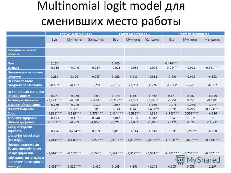 Multinomial logit model для сменивших место работы Статус на период t+1Статус на период t+2Статус на период t+3 ВсеМужчиныЖенщиныВсеМужчиныЖенщиныВсеМужчиныЖенщины Сменившие место работы Пол0,1950,0600,474*** Возраст-0,016-0,0400,014-0,023-0,035-0,02