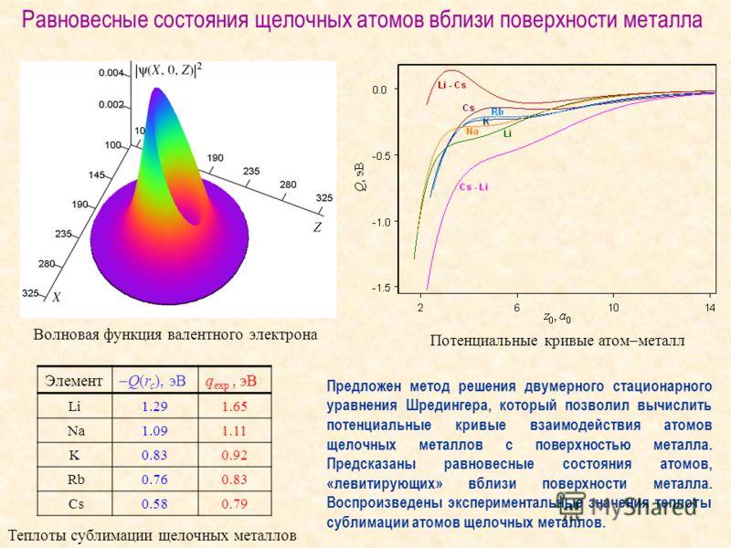 Предложен метод решения двумерного стационарного уравнения Шредингера, который позволил вычислить потенциальные кривые взаимодействия атомов щелочных металлов с поверхностью металла. Предсказаны равновесные состояния атомов, «левитирующих» вблизи пов