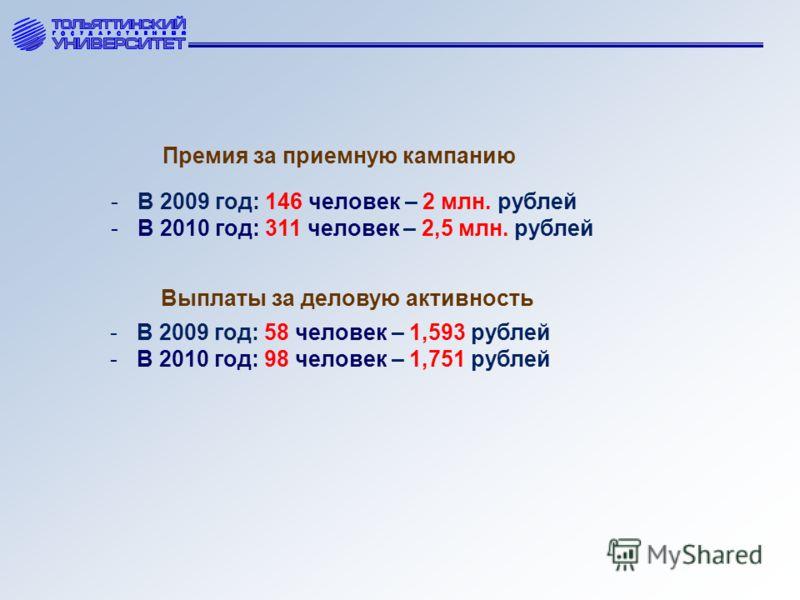 Премия за приемную кампанию -В 2009 год: 146 человек – 2 млн. рублей -В 2010 год: 311 человек – 2,5 млн. рублей Выплаты за деловую активность -В 2009 год: 58 человек – 1,593 рублей -В 2010 год: 98 человек – 1,751 рублей