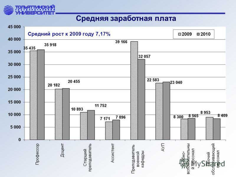 Средняя заработная плата Средний рост к 2009 году 7,17%