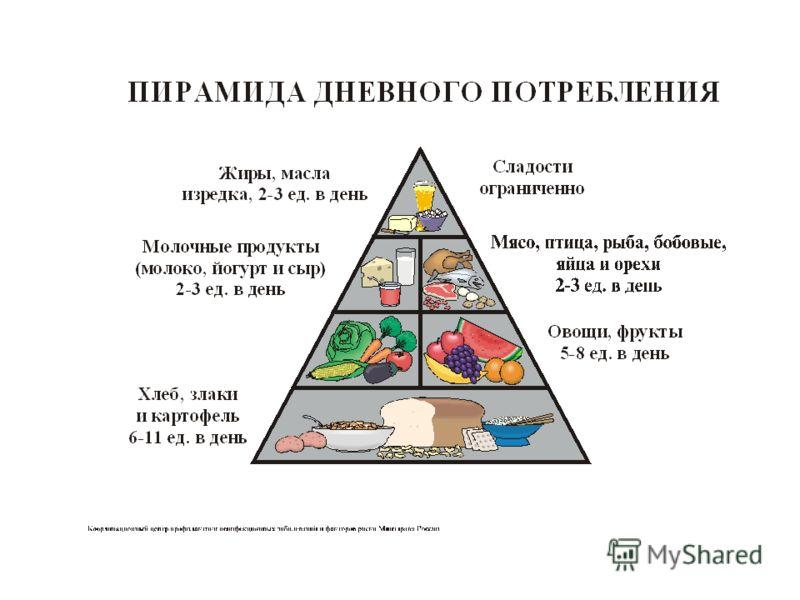 рассчитать питание для похудения онлайн