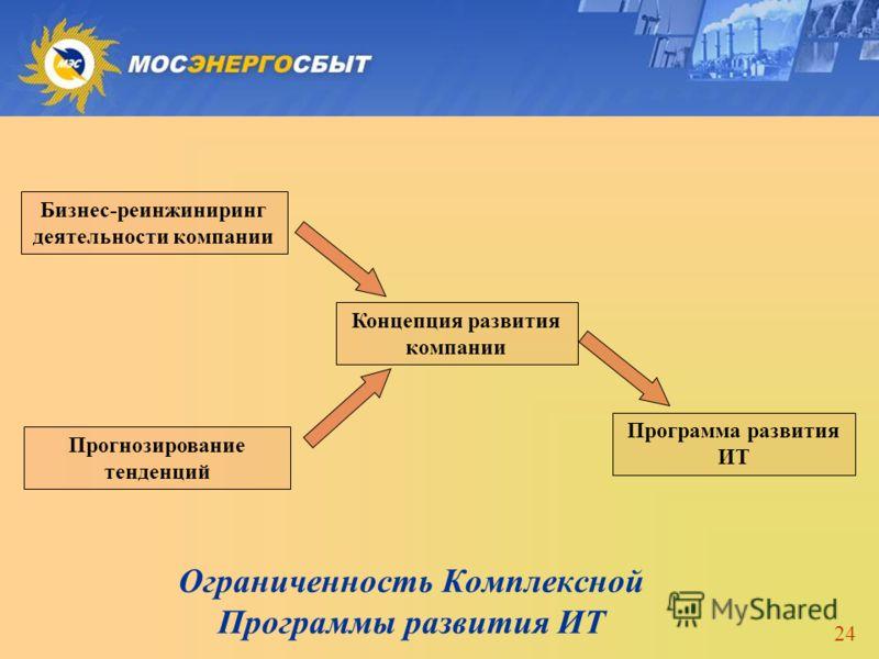 24 Ограниченность Комплексной Программы развития ИТ Бизнес-реинжиниринг деятельности компании Концепция развития компании Программа развития ИТ Прогнозирование тенденций