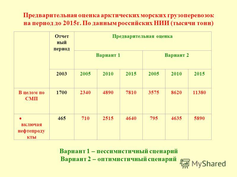 Предварительная оценка арктических морских грузоперевозок на период до 2015г. По данным российских НИИ (тысячи тонн) Отчет ный период Предварительная оценка Вариант 1Вариант 2 2003200520102015200520102015 В целом по СМП 17002340489078103575862011380