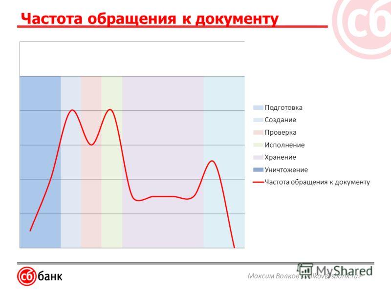 Частота обращения к документу Максим Волков