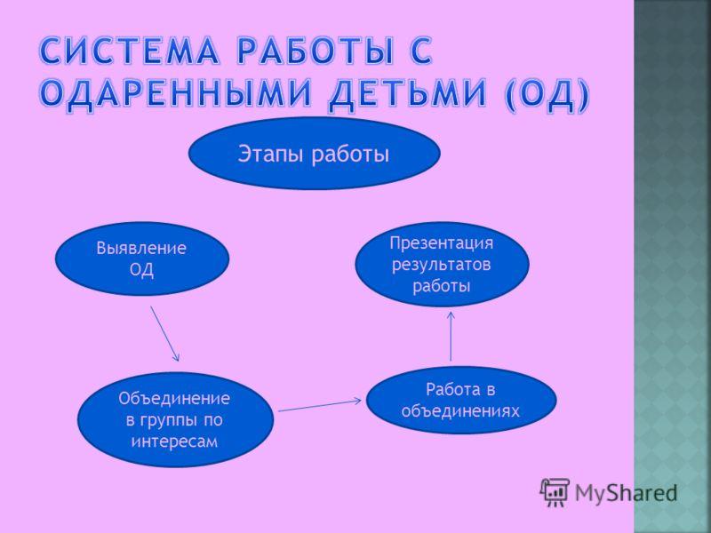 Этапы работы Выявление ОД Объединение в группы по интересам Работа в объединениях Презентация результатов работы