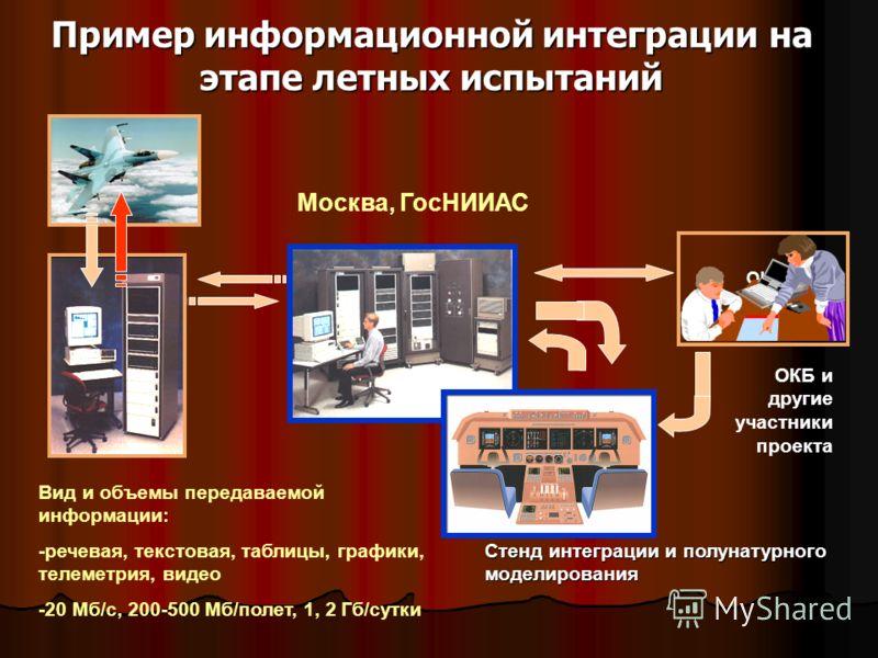 Пример информационной интеграции на этапе летных испытаний ОКБ и другие абоненты Стенд интеграции и полунатурного моделирования Вид и объемы передаваемой информации: -речевая, текстовая, таблицы, графики, телеметрия, видео -20 Мб/с, 200-500 Мб/полет,