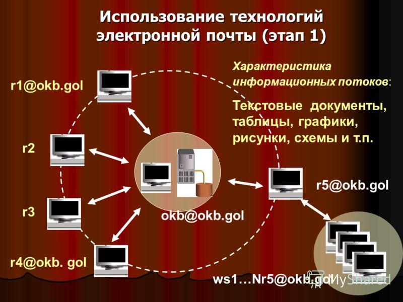 Использование технологий электронной почты (этап 1) r1@okb.gol r4@okb. gol r2r2 r3r3 r5@okb.gol okb@okb.gol Характеристика информационных потоков : Текстовые документы, таблицы, графики, рисунки, схемы и т.п. ws1…Nr5@okb.gol