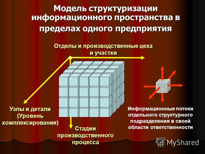 Модель структуризации информационного пространства в пределах одного предприятия Отделы и производственные цеха и участки Узлы и детали (Уровень комплексирования) Стадии производственного процесса Информационные потоки отдельного структурного подразд
