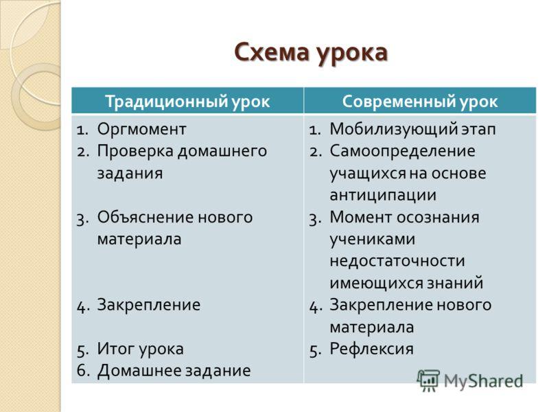 Схема урока Традиционный