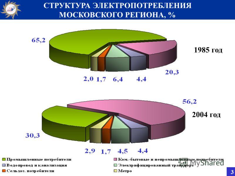 СТРУКТУРА ЭЛЕКТРОПОТРЕБЛЕНИЯ МОСКОВСКОГО РЕГИОНА, % 1985 год 2004 год 3