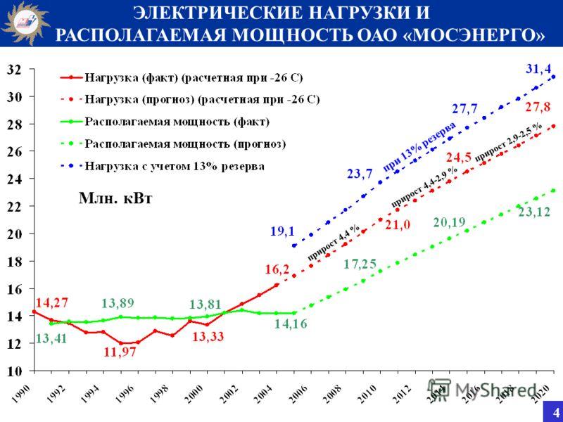 ЭЛЕКТРИЧЕСКИЕ НАГРУЗКИ И. РАСПОЛАГАЕМАЯ МОЩНОСТЬ ОАО «МОСЭНЕРГО» Млн. кВт при 13% резерва прирост 4,4 % прирост 4,4-2,9 % прирост 2,9-2,5 % 4