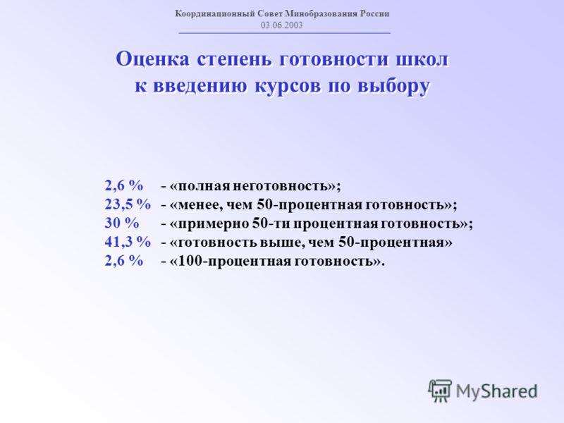 Оценка степень готовности школ к введению курсов по выбору Координационный Совет Минобразования России 03.06.2003 2,6 % - «полная неготовность»; 23,5 % - «менее, чем 50-процентная готовность»; 30 % - «примерно 50-ти процентная готовность»; 41,3 % - «