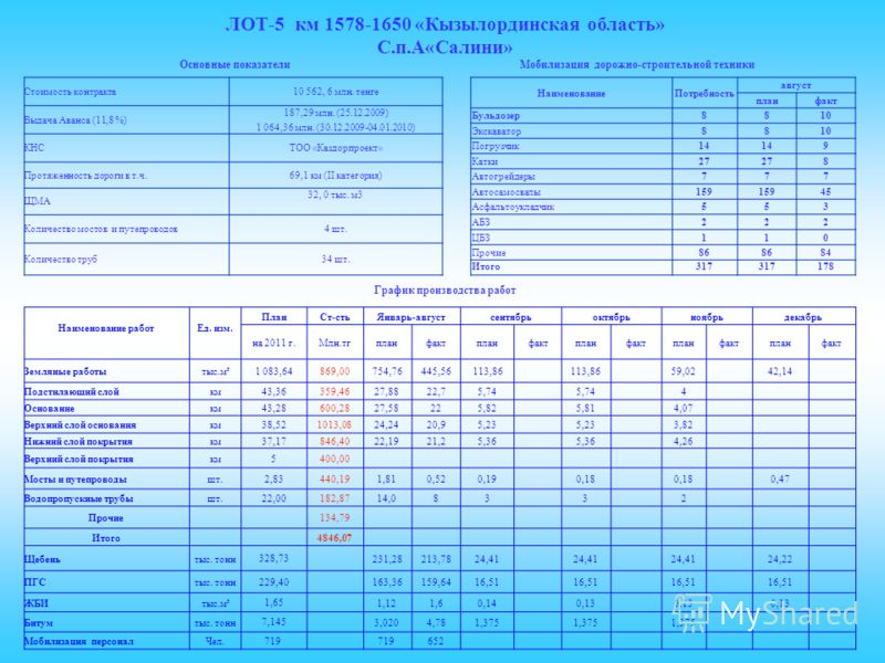 ЛОТ-5 км 1578-1650 «Кызылординская область» С.п.А«Салини» Стоимость контракта10 562, 6 млн. тенге Выдача Аванса (11,8 %) 187,29 млн. (25.12.2009) 1 064,36 млн. (30.12.2009-04.01.2010) КНСТОО «Каздорпроект» Протяженность дороги в т.ч.69,1 км (II катег