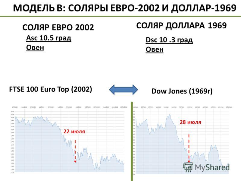 Dow Jones (1969г) 28 июля 22 июля МОДЕЛЬ В: СОЛЯРЫ ЕВРО-2002 И ДОЛЛАР-1969 СОЛЯР ЕВРО 2002 Аsc 10.5 град Овен СОЛЯР ДОЛЛАРА 1969 FTSE 100 Euro Top (2002) Dsc 10.3 град Овен