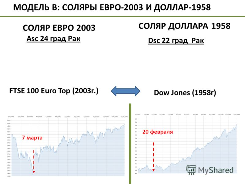 Dow Jones (1958г) 20 февраля 7 марта МОДЕЛЬ В: СОЛЯРЫ ЕВРО-2003 И ДОЛЛАР-1958 СОЛЯР ЕВРО 2003 Аsc 24 град Рак СОЛЯР ДОЛЛАРА 1958 FTSE 100 Euro Top (2003г.) Dsc 22 град Рак