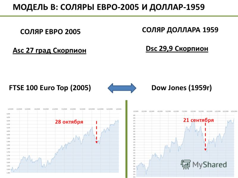 Dsc 29,9 Скорпион Dow Jones (1959г) 21 сентября 28 октября МОДЕЛЬ В: СОЛЯРЫ ЕВРО-2005 И ДОЛЛАР-1959 СОЛЯР ЕВРО 2005 Аsc 27 град Скорпион СОЛЯР ДОЛЛАРА 1959 FTSE 100 Euro Top (2005)