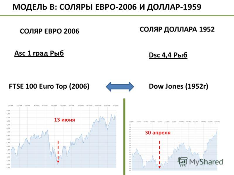 Dsc 4,4 Рыб Dow Jones (1952г) 30 апреля 13 июня МОДЕЛЬ В: СОЛЯРЫ ЕВРО-2006 И ДОЛЛАР-1959 СОЛЯР ЕВРО 2006 Аsc 1 град Рыб СОЛЯР ДОЛЛАРА 1952 FTSE 100 Euro Top (2006)