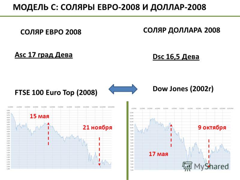 Dsc 16,5 Дева Dow Jones (2002г) 21 ноября МОДЕЛЬ С: СОЛЯРЫ ЕВРО-2008 И ДОЛЛАР-2008 СОЛЯР ЕВРО 2008 Аsc 17 град Дева СОЛЯР ДОЛЛАРА 2008 FTSE 100 Euro Top (2008) 15 мая 17 мая 9 октября