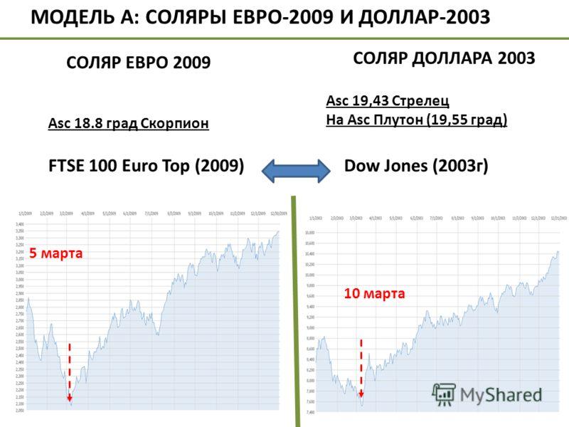 Asc 19,43 Стрелец На Asc Плутон (19,55 град) FTSE 100 Euro Top (2009)Dow Jones (2003г) 10 марта 5 марта МОДЕЛЬ А: СОЛЯРЫ ЕВРО-2009 И ДОЛЛАР-2003 СОЛЯР ЕВРО 2009 Аsc 18.8 град Скорпион СОЛЯР ДОЛЛАРА 2003