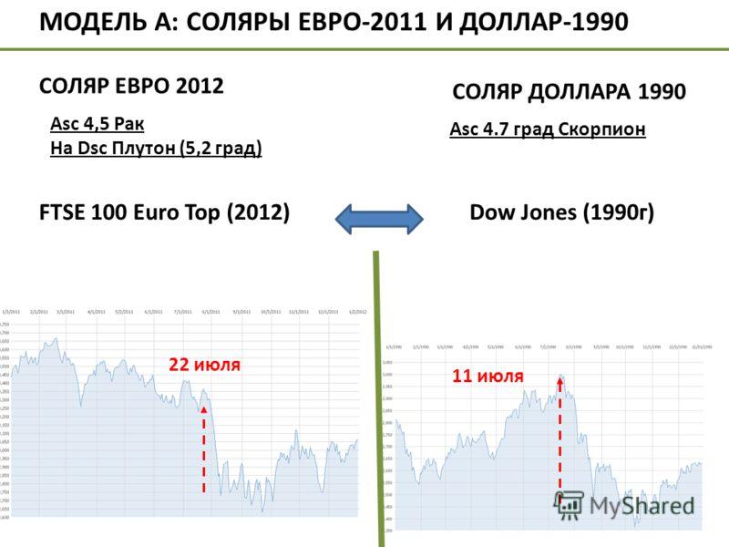 Asc 4,5 Рак На Dsc Плутон (5,2 град) FTSE 100 Euro Top (2012)Dow Jones (1990г) 11 июля 22 июля МОДЕЛЬ А: СОЛЯРЫ ЕВРО-2011 И ДОЛЛАР-1990 СОЛЯР ДОЛЛАРА 1990 Аsc 4.7 град Скорпион СОЛЯР ЕВРО 2012