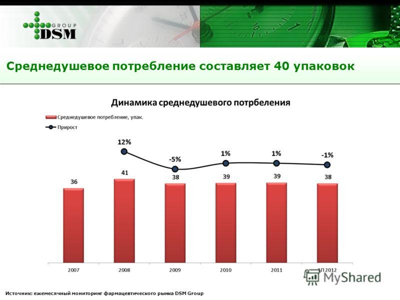 Среднедушевое потребление составляет 40 упаковок Источник: ежемесячный мониторинг фармацевтического рынка DSM Group