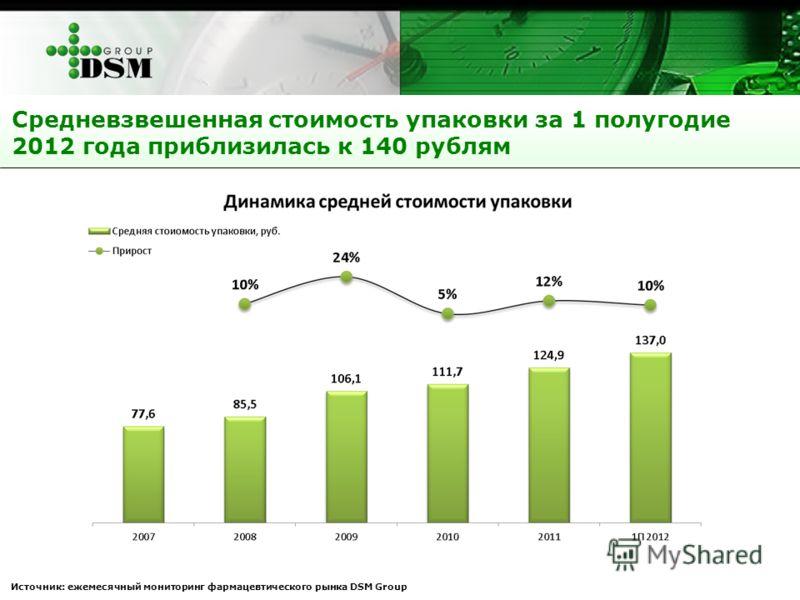 Средневзвешенная стоимость упаковки за 1 полугодие 2012 года приблизилась к 140 рублям Источник: ежемесячный мониторинг фармацевтического рынка DSM Group