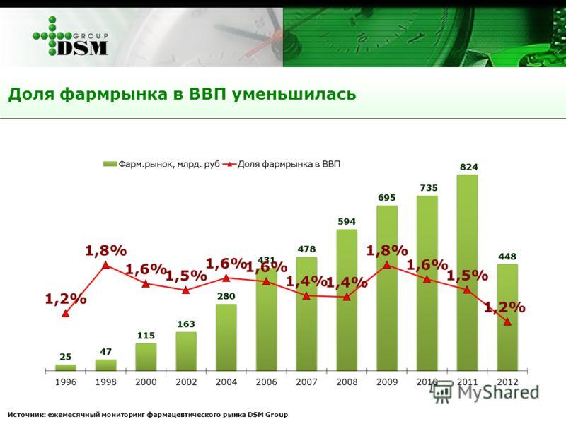 Доля фармрынка в ВВП уменьшилась Источник: ежемесячный мониторинг фармацевтического рынка DSM Group