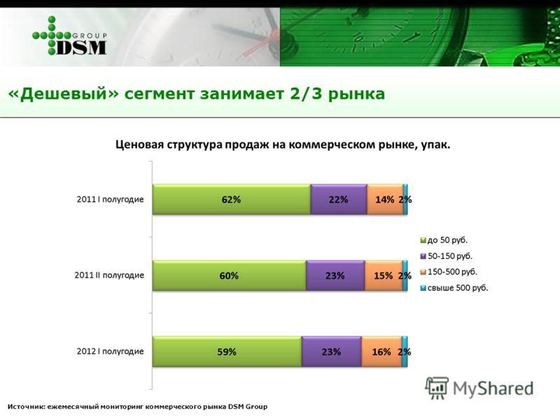 «Дешевый» сегмент занимает 2/3 рынка Источник: ежемесячный мониторинг коммерческого рынка DSM Group