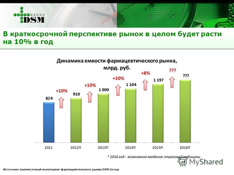 В краткосрочной перспективе рынок в целом будет расти на 10% в год Источник: ежемесячный мониторинг фармацевтического рынка DSM Group