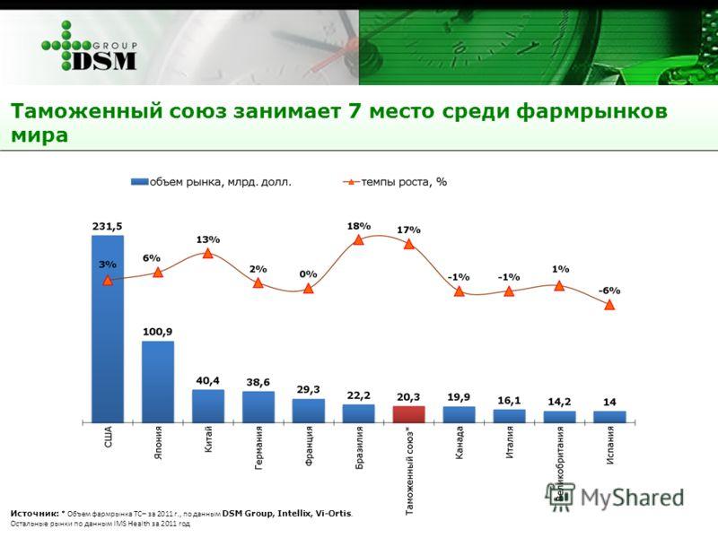 Источник: * Объем фармрынка ТС– за 2011 г., по данным DSM Group, Intellix, Vi-Ortis. Остальные рынки по данным IMS Health за 2011 год Таможенный союз занимает 7 место среди фармрынков мира