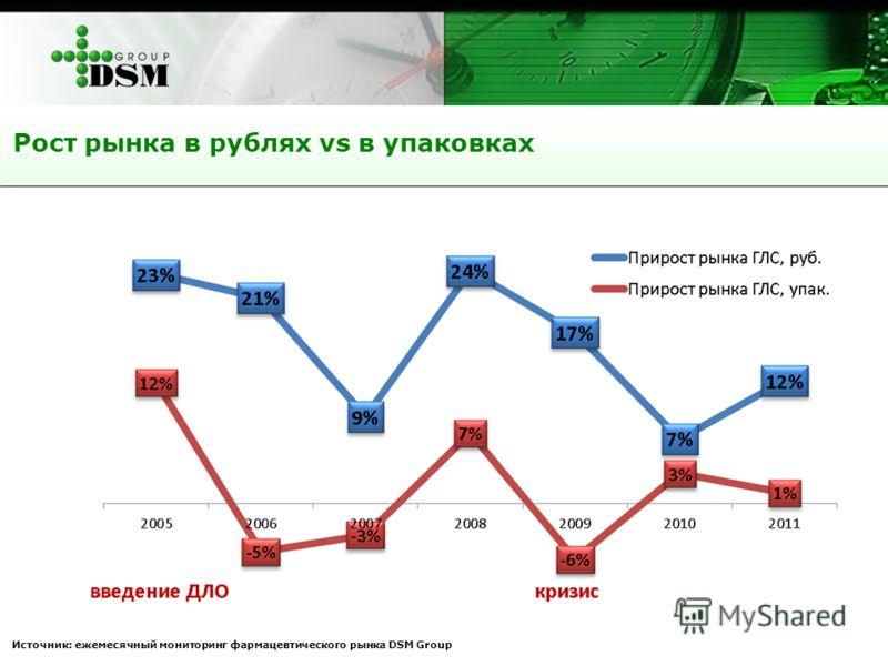 Рост рынка в рублях vs в упаковках Источник: ежемесячный мониторинг фармацевтического рынка DSM Group