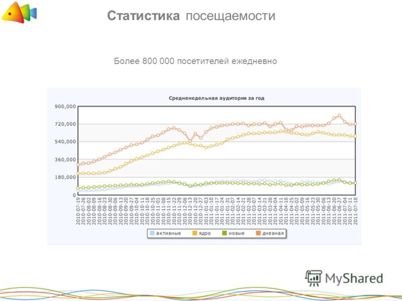 Статистика посещаемости Более 800 000 посетителей ежедневно