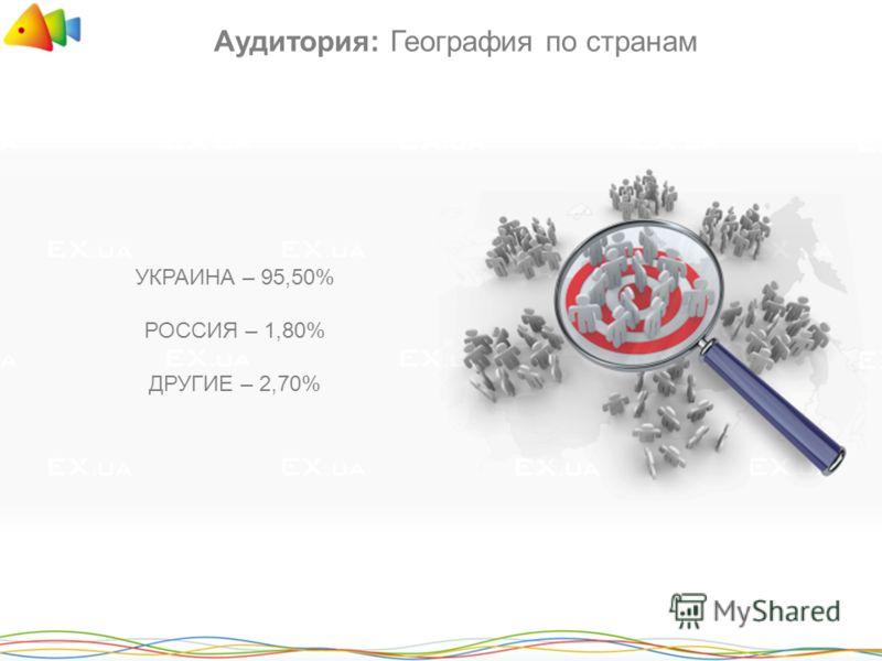 Аудитория: География по странам УКРАИНА – 95,50% РОССИЯ – 1,80% ДРУГИЕ – 2,70%
