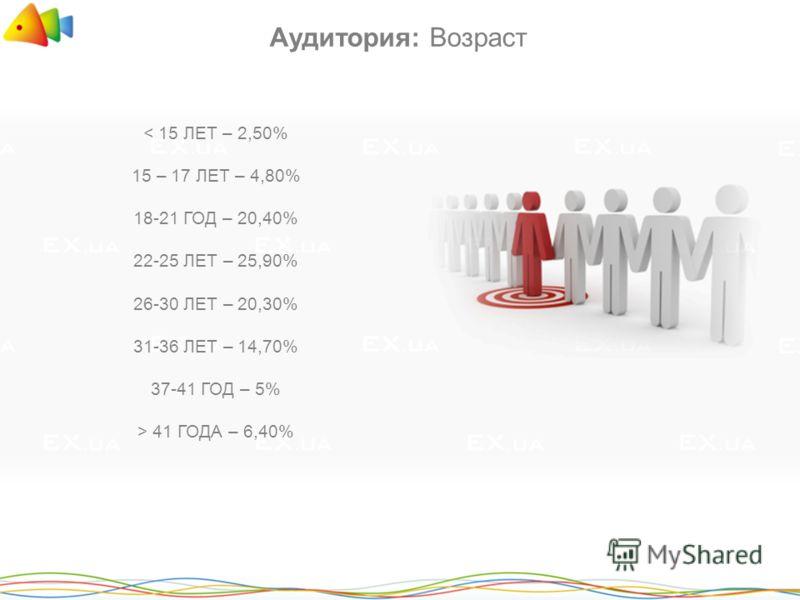 Аудитория: Возраст < 15 ЛЕТ – 2,50% 15 – 17 ЛЕТ – 4,80% 18-21 ГОД – 20,40% 22-25 ЛЕТ – 25,90% 26-30 ЛЕТ – 20,30% 31-36 ЛЕТ – 14,70% 37-41 ГОД – 5% > 41 ГОДА – 6,40%